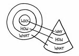 Start-With-Why-Cone
