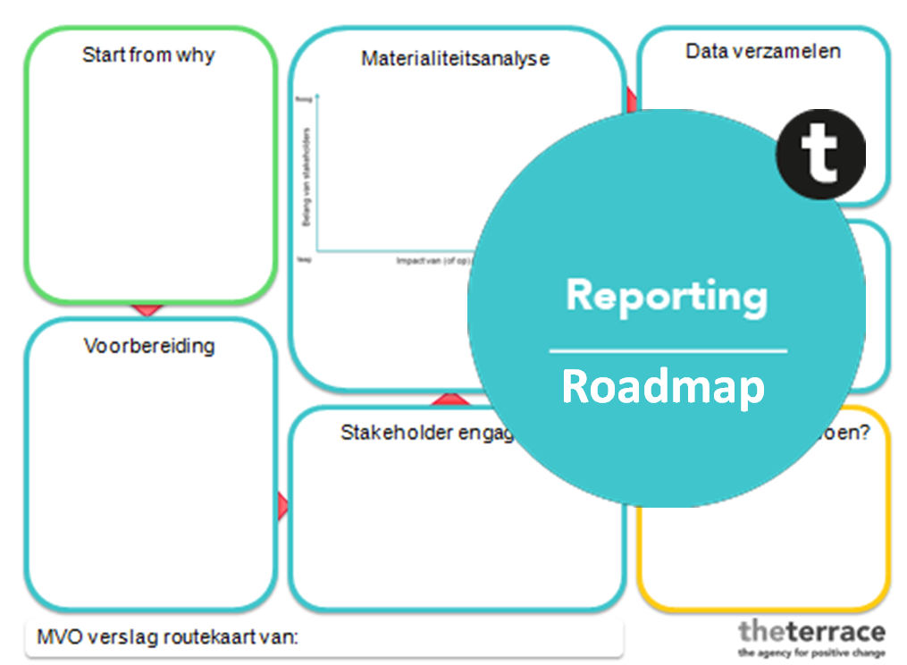 reporting roadmap positive change